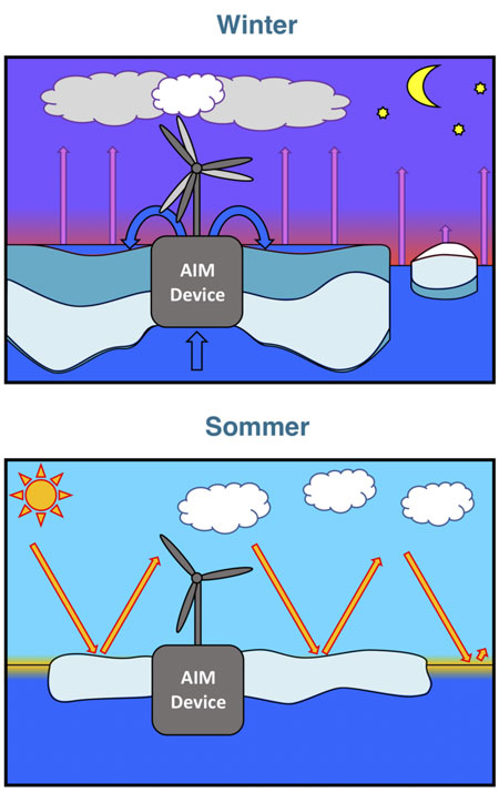 Alfred-Wegener-Institut | HGoessling | Arktisches Eis-Management