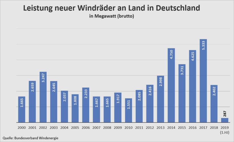 energiezukunft.eu | BWE | Jährliche neu installierte Brutto-Leistung von Windrädern an Land in Deutschland in Megawatt, 2019 nur 1. Halbjahr.