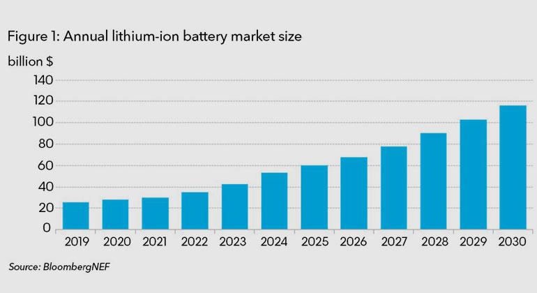 Bloomberg | Bis 2023 dürfte sich der Preis pro Kilowattstunde für Batteriezellen 100 US-Dollar (90 Euro) annähern.