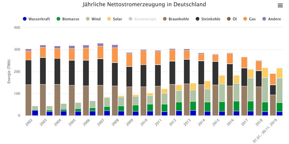 Fraunhofer ISE/Energy Charts   Bis Ende November haben die Photovoltaik-, Windkraft- und anderen Erneuerbaren-Anlagen etwa soviel produziert wie im kompletten Vorjahr. Die Erzeugung der Kohlekraftwerke ist hingegen deutlich zurückgegangen.
