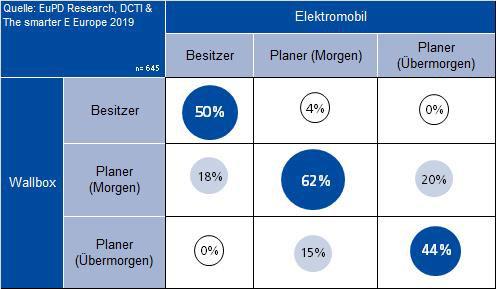 EuPD_Nur ein Fünftel der deutschen Energieversorger bietet privaten Kunden Ladestationen an.
