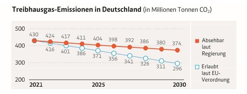mcc-berlin.net | Öko-Institut (2019) | Bereiche außerhalb des EU-Emissionshandels. Inklusive weiterer (in CO2-Äquivalente umgerechneter) Treibhausgase.
