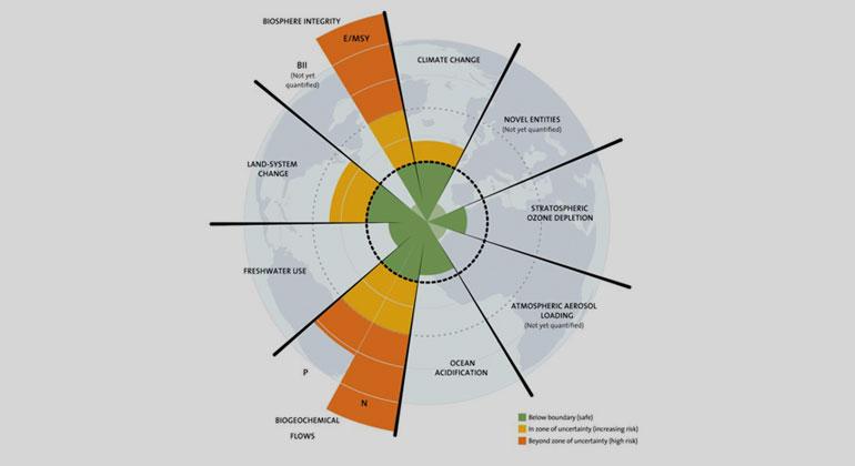 Die neun Planetaren Grenzen. Grafik: J. Lokrantz/Azote based on Steffen et al. 2015