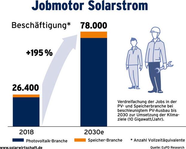 Bundesverband Solarwirtschaft e. V. (BSW)