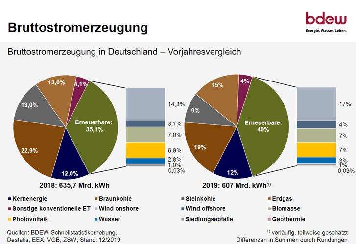 BDEW   Bundesverband der Energie-und Wasserwirtschaft e.V