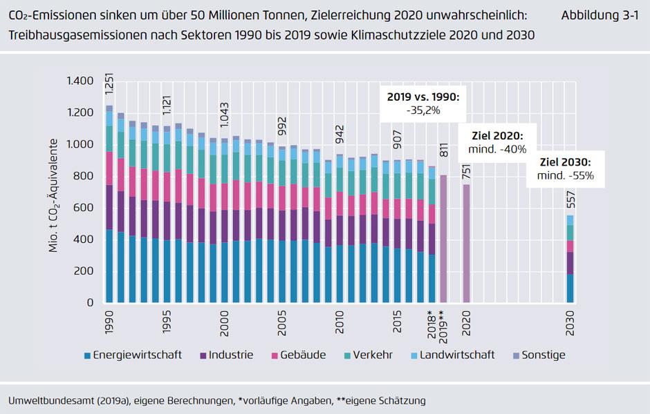 agora-energiewende.de | Im Jahr 2019 betrugen die Treibhausgasemissionen in Deutschland schätzungsweise etwa 811 Millionen Tonnen CO2. Sie sind damit gegenüber 2018 um mehr als 50 Millionen Tonnen zurückgegangen. Damit fällt die Treibhausgasminderung im Jahr 2019 voraussichtlich noch einmal stärker aus als im Jahr 2018. Nur im Jahr 2009 (dem Jahr der Wirtschaftskrise) ist der Rückgang der Treibhausgasemissionen in den vergangenen 25 Jahren stärker ausgefallen. Die gesamten Treibhausgasemissionen lagen im Jahr 2019 somit um gut 35 Prozent unter dem Niveau von 1990, das als Basisjahr der internationalen Klimaabkommen herangezogen wird. Für den Klimaschutz ist das eine erfreuliche Nachricht.