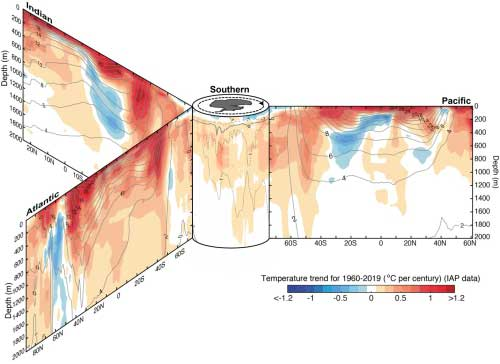 english.cas.cn | Cheng Lijing | Ocean temperature trend from 1960 to 2019 in the three major ocean basins from surface to 2000m. The zonal and vertical sections are organized around Southern Ocean in the center. Black contours show the associated climatological mean temperature with intervals of 2 oC.