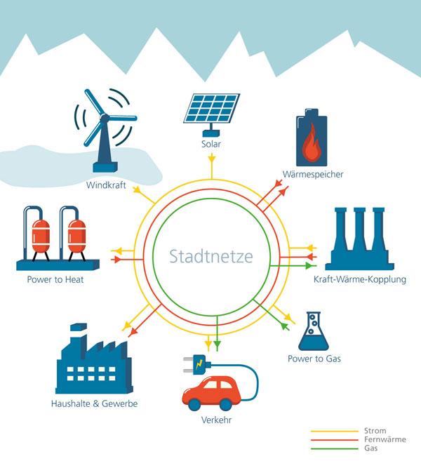 Fraunhofer SCAI | Sektorkopplungen in städtischen Netzen (schematisch)