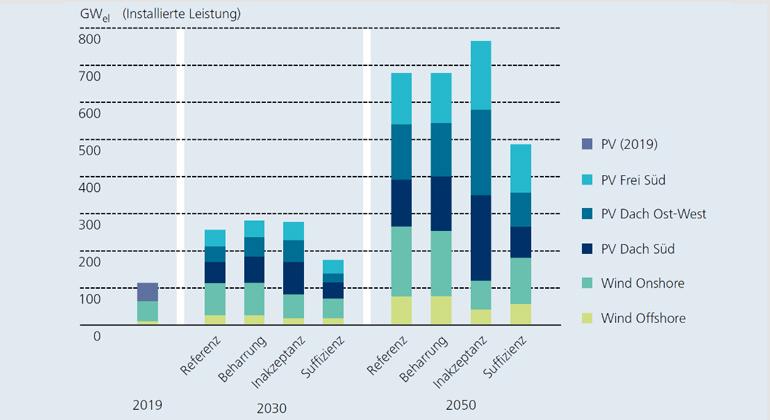 Fraunhofer ISE | Kumulativ installierte Leistung von Photovoltaikanlagen sowie Windenergieanlagen in 2030 und 2050 für die vier untersuchten Szenarien