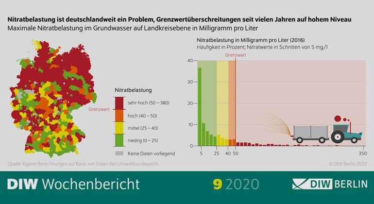 DIW Berlin | Nitratbelastung ist deutschlandweit ein Problem