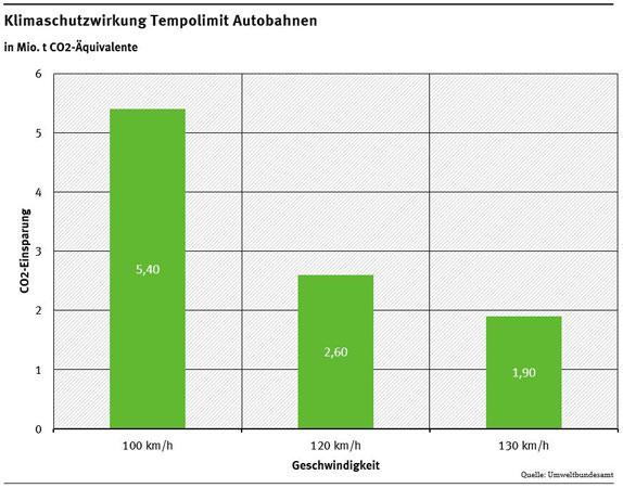 umweltbundesamt.de | Tempo 100, 120, 130 im Vergleich