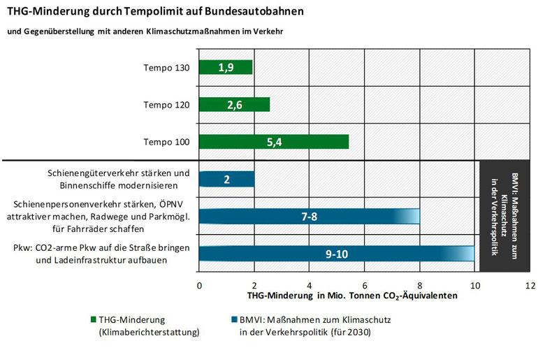 umweltbundesamt.de | Tempolimit - Klimawirkung
