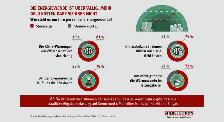 obs/STIEBEL ELTRON/Stiebel Eltron | Energie-Trendmonitor 2020 - Was denken die Bundesbürger? / Stiebel Eltron