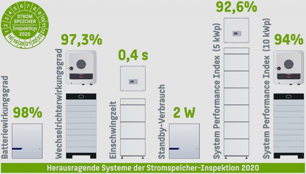 htw-berlin.de | Die Geräte von Fronius und RCT Power stuften die HTW Berlin in die Effizienzklasse A ein, 15 weitere Systeme schnitten ebenfalls sehr gut ab und wurden den Effizienzklassen B und C zugeordnet. Nur ein System sei in die unterste Kategorie G einsortiert worden.