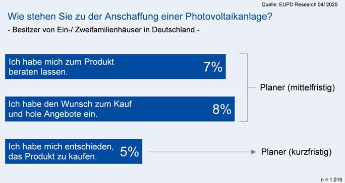eupd-research.com   Grafik 1