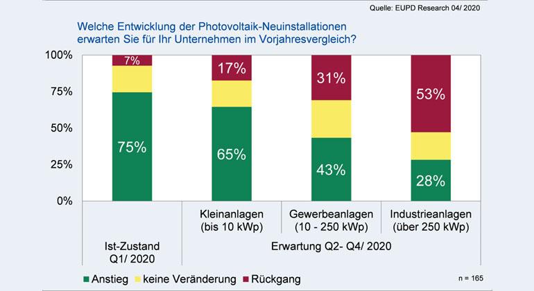 EuPD Research - Grafik 1