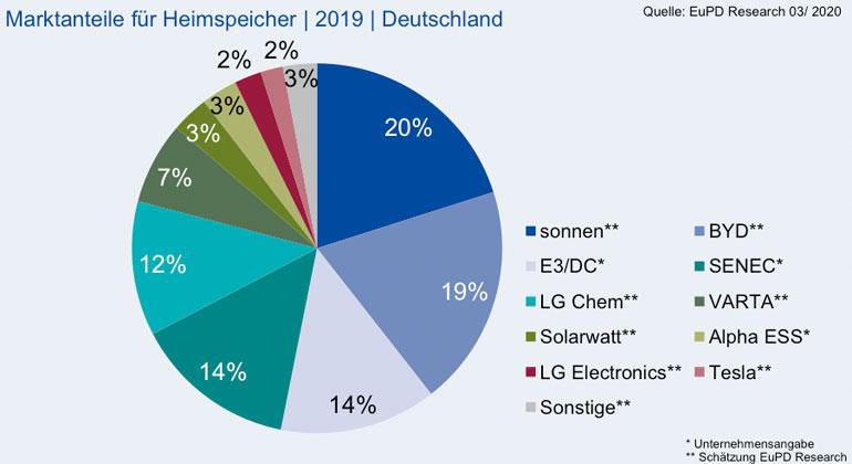 eupd-research.com | Trotz einer wachsenden Anzahl an Anbietern zeigt sich in den zurückliegenden Jahren auf den vordersten Plätzen ein ähnliches Bild. Dem Spitzenreiter sonnen aus Bayern folgt der chinesische Anbieter BYD.