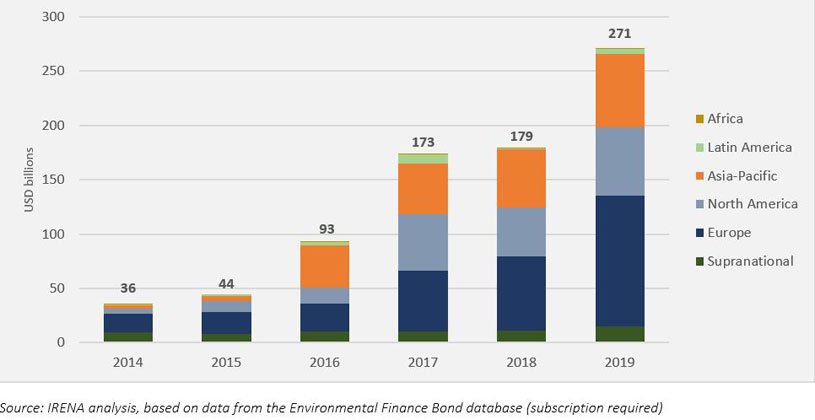 IRANA | Annual green bond issuances, per region, 2014-2019, USD billion