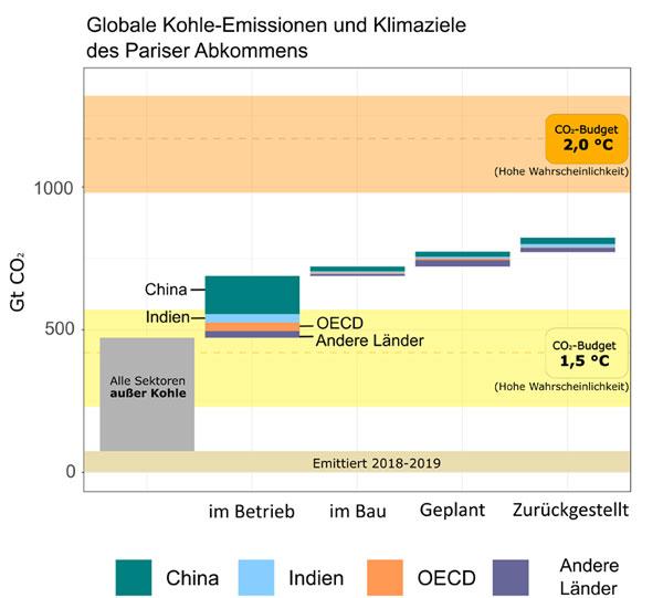 Eigene Darstellung, basierend auf IPCC (2018); Tang et al. (2019); Peters et al. (2020); Jackson et al. (2019);mcc-berlin.net | Global Energy Monitor (2020b); Shearer et al. (2020). Lesehilfe zur Abbildung: Kumulierte energiebedingte CO2-Emissionen im Vergleich zu den vom Weltklimarat IPCC genannten CO2-Budgets (Stichtag 1. Januar 2018) für das wahrscheinliche (67 Prozent) Erreichen der Temperaturziele (1,5 bzw. 2 Grad). Annahme: Die Kohlekraftwerke aller vier Kategorien (im Betrieb, im Bau, geplant, zurückgestellt) laufen 40 Jahre. Der orangene und der gelbe Korridor zeigen die im IPCC diskutierten Unsicherheiten bezüglich historischer Temperaturerhöhungen.