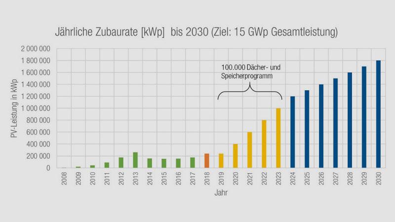 PV Austria   400 Megawatt neue Solarstromleistung braucht Österreich in diesem Jahr, um im Zielkorridor von 15 Gigawatt installierter Leistung bis 2030 zu bleiben. Dafür braucht es Investitionen.