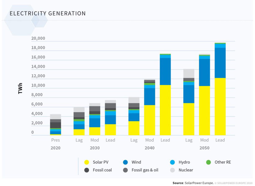 """Solarpower Europe   Im ambitionierten """"Leadership-Szenario"""" werden die 60 Prozent Photovoltaik bereits 2040 erreicht."""