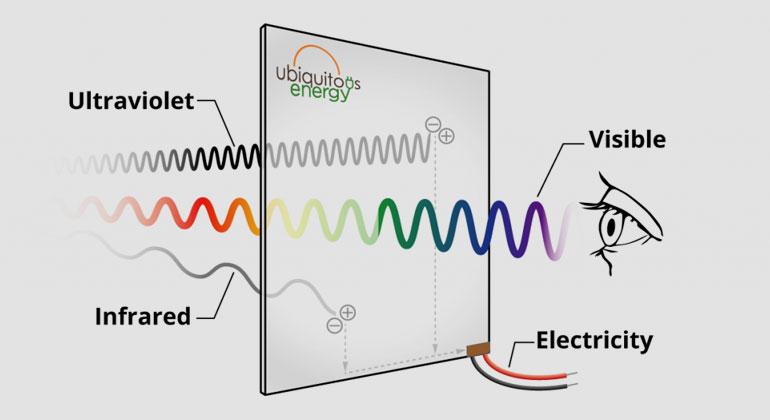 ubiquitous.energy | Solarglas: nur sichtbares Licht kommt durch