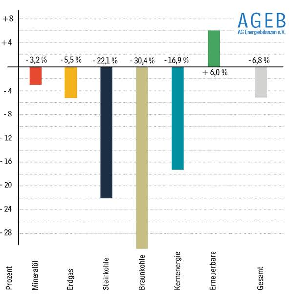 AG Energiebilanzen | Der Verbrauch an Primärenergie liegt in Deutschland nach Ablauf der ersten drei Monate deutlich im Minus. Nach vorläufigen Berechnungen der Arbeitsgemeinschaft Energiebilanzen veringerte sich der Verbrauch im 1. Quartal 2020 um 6,8 Prozent gegenüber dem Vorjahreszeitraum. Mit Ausnahme der Erneuerbaren verzeichneten alle Energieträger Rückgänge.