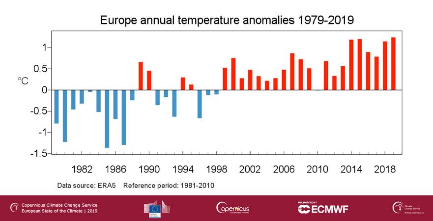 copernicus.eu | Anomalie der europäischen Oberflächenlufttemperatur für die Jahresdurchschnitte von 1979 bis 2019, bezogen auf den Jahresdurchschnitt der Referenzperiode 1981-2010. Datenquelle: ERA5 Credit: Kopernikus-Klimadienst (C3S)/ECMWF/KNMI.