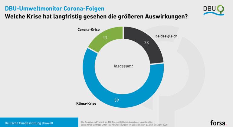 DBU/forsa | Die Klima-Krise ist nach Ansicht einer bundesdeutschen Mehrheit langfristig gravierender als die Corona-Krise.