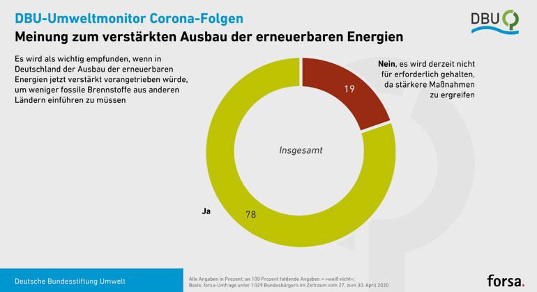 DBU/forsa | Mehr erneuerbare Energien, weniger Öl und Gas: Deutschlands Bürger wollen mehrheitlich den ökologischen Umbau der Energieversorgung verstärkt vorangetrieben sehen.