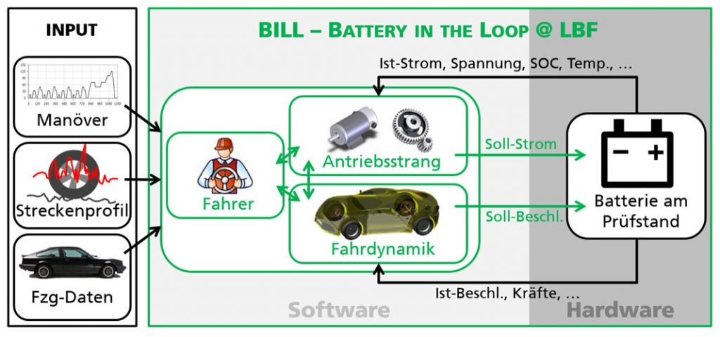 Fraunhofer LBF | How the HiL-based (hard-ware-in-the-loop) test environment for traction batteries works.