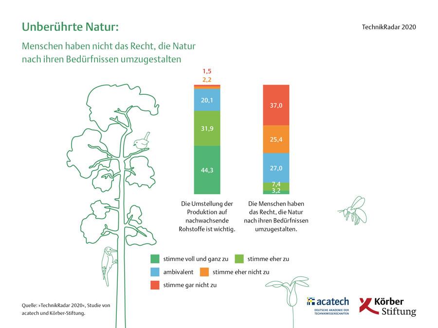 koerber-stiftung.de/technikradar