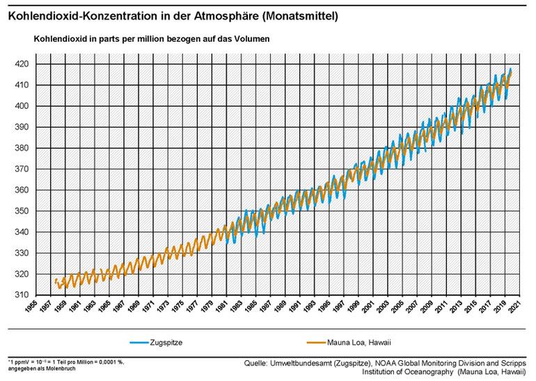 deutsches-klima-konsortium.de | Die CO2-Konzentrationen in der Athmosphäre an den Messstationen auf der Zugspitze und Mauna Loa auf Hawaii zeigen neue Rekordwerte. Die Daten von Mauna Loa sind als die für die Klimaforschung wichtige Keeling-Kurve berühmt geworden und veranschaulichen sowohl den kontinuierlichen Anstieg der atmosphärischen CO2-Konzentration über die vergangenen 62 Jahre aufgrund menschlichen Handelns als auch die natürlichen Schwankungen über den Jahresverlauf. Quelle: Umweltbundesamt u. a.