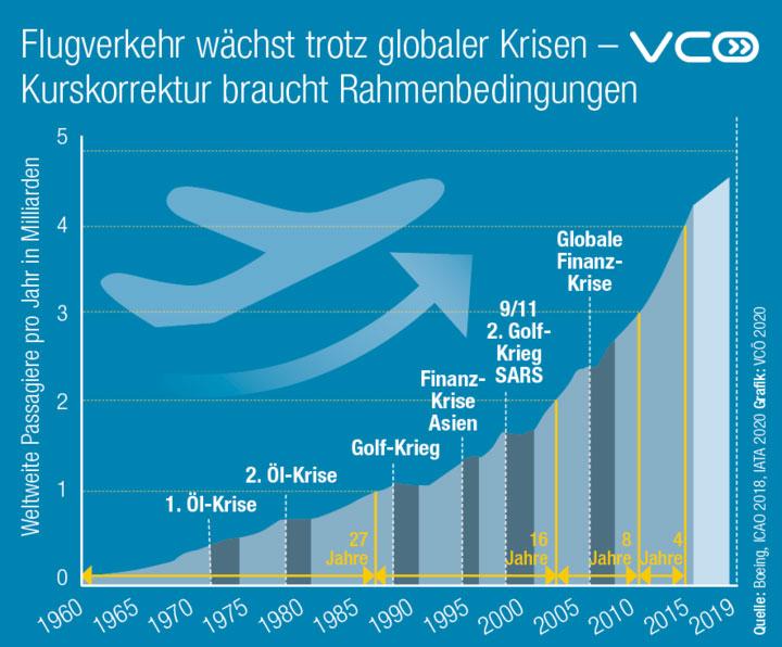 vcoe.at   Nach globalen Krisen ist der Flugverkehr in der Vergangenheit stark angestiegen.