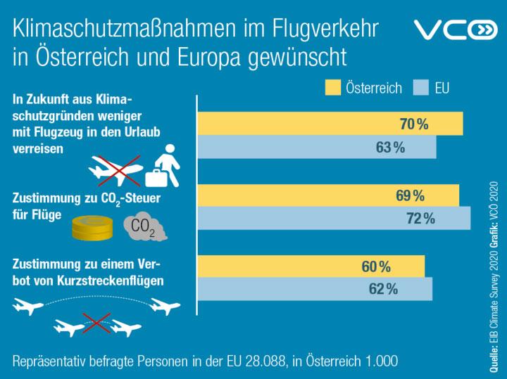 vcoe.at   Die Bevölkerung in Österreich unterstützt Klimaschutzmaßnahmen im Flugverkehr.