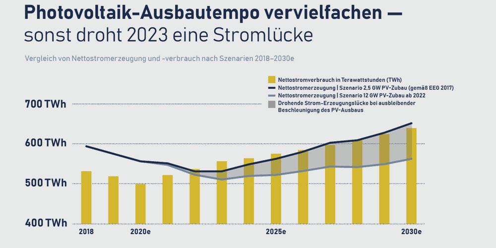 Bundesverband Solarwirtschaft