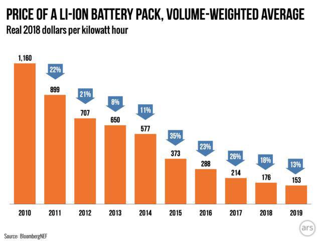 Grafik 2   BloombergNEF   Der Preis für Lithium-Ionen-Akkus fällt und offensichtlich ist das Ende der Entwicklung noch nicht erreicht.
