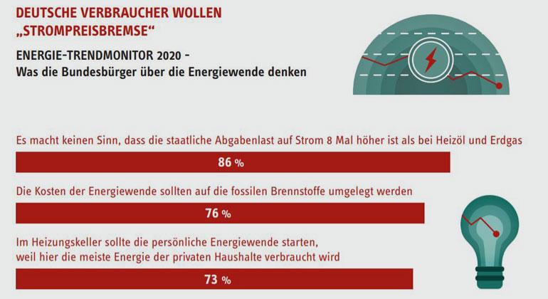 Umfrage: Verbraucher wollen STROMPREISBREMSE in Deutschland