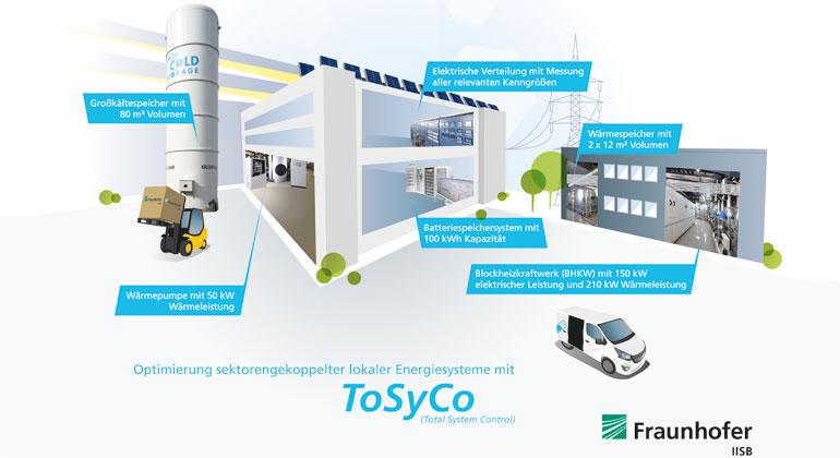 Optimierung sektorengekoppelter lokaler Energiesysteme