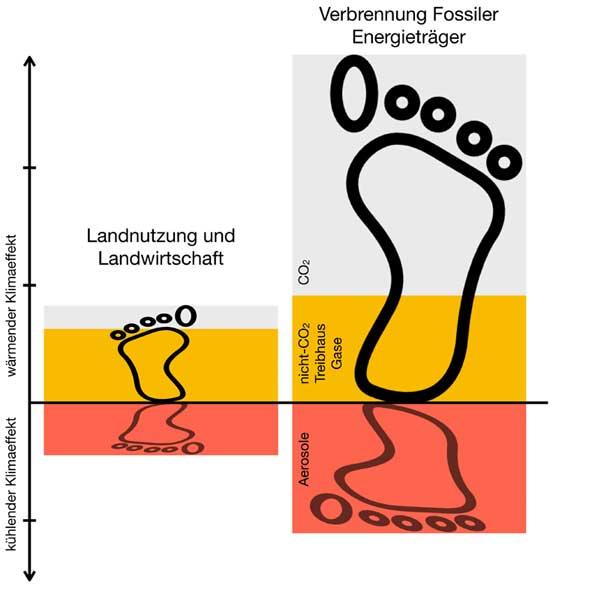 geomar.de | Nadine Mengis | Schematische Darstellung des Klimafußabdrucks für Landnutzung und fossile Energieträger.
