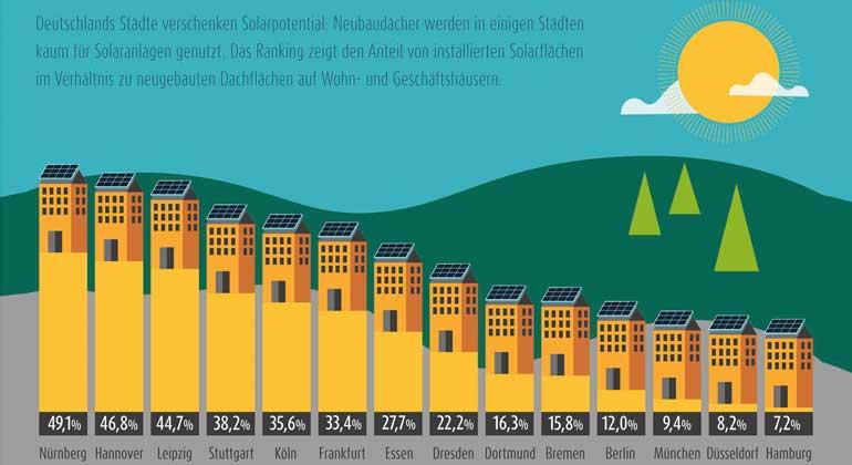 14 Großstädte im SolarCheck