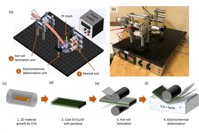 mit.edu | A new manufacturing process for graphene is based on using an intermediate carrier layer of material after the graphene is laid down through a vapor deposition process. The carrier allows the ultrathin graphene sheet, less than a nanometer (billionth of a meter) thick, to be easily lifted off from a substrate, allowing for rapid roll-to-roll manufacturing. These figures show this process for making graphene sheets, along with a photo of the proof-of-concept device used (b).