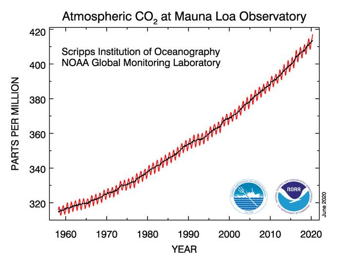 Grafik 1   www.esrl.noaa.gov