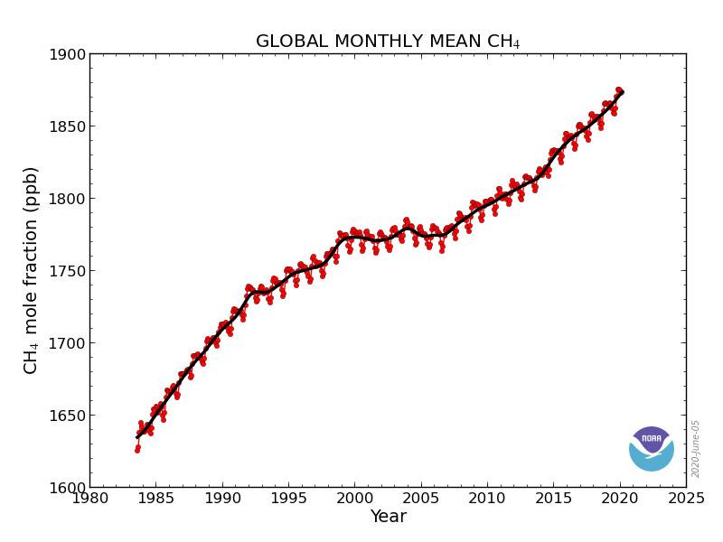Grafik 2   www.esrl.noaa.gov
