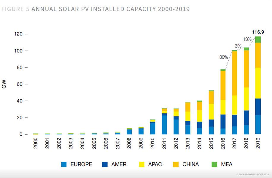 intersolar.de | Global Market Outlook, Solarpower Europe