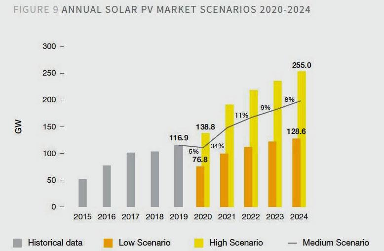 Grafik 1 | Global Market Outlook, Solarpower Europe