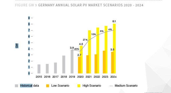 Global Market Outlook, Solarpower Europe