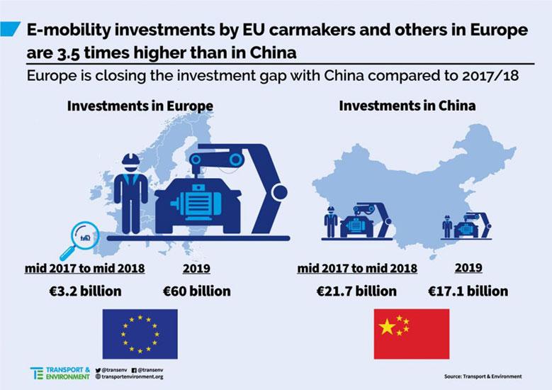 Grafik 1   Umweltorganisation Transport and Environment (T&E)   Investitionen in Elektromobilität durch die EU und China im Vergleich.