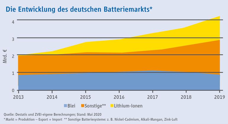 zvei.org | Marktvolumen von Lithium-Ionen-Batterien hat sich seit 2013 verachtfacht