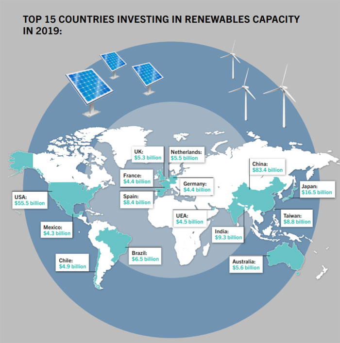 fs-unep-centre.org | Global Trends in Renewable Energy Investment